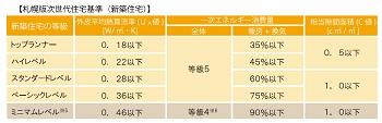 札幌版次世代住宅レベル