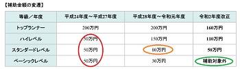 札幌版次世代住宅補助金推移2